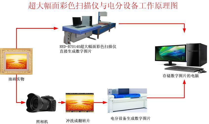 %scannerRED 500大幅面彩色扫描仪简介